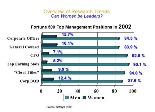 Statistics on women in leadership 2002