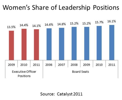 Statistics for women in leadership 2009-2011
