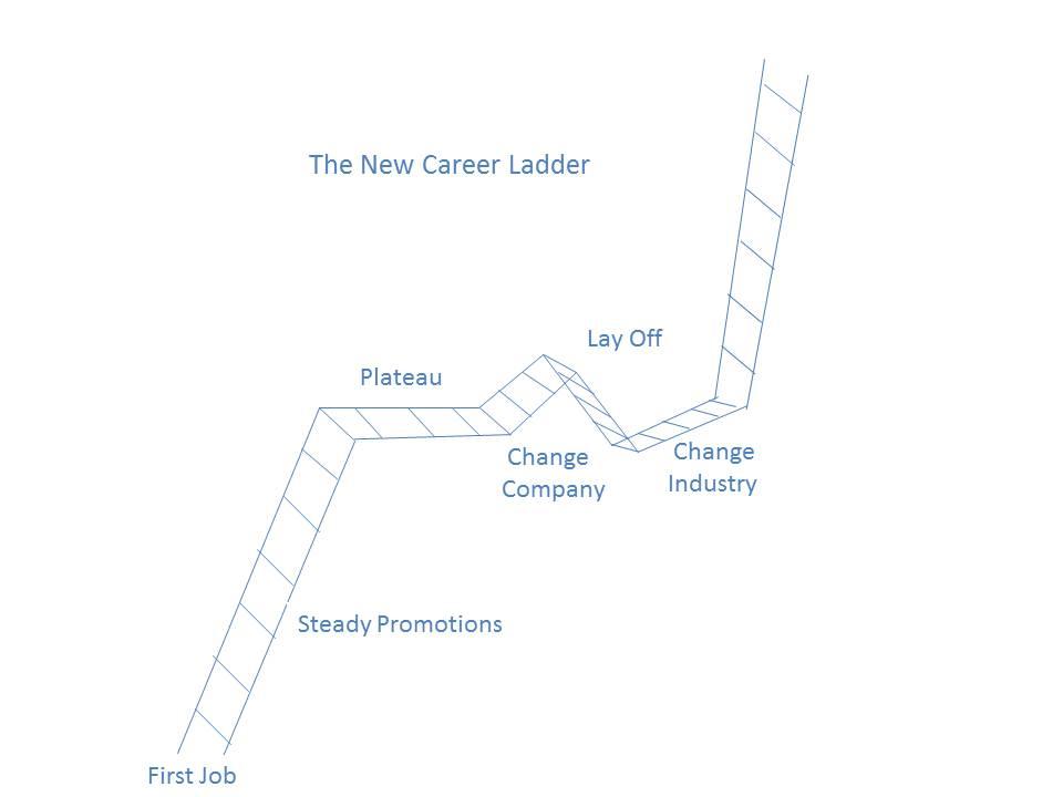 Ladders Jobs - Apply Now | CareerBuilder
