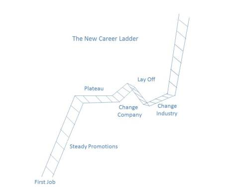 todays career ladder
