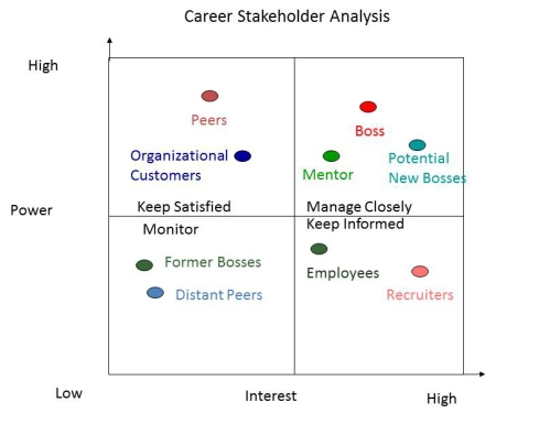 Career Stakeholder Grid
